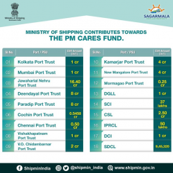 All Major Ports & PSUs, under Ministry of Shipping have come forth together in this pandemic situation & contributed ₹52 Crore to #PMCaresFund.